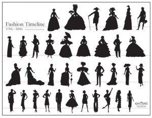 silueta moda istorija