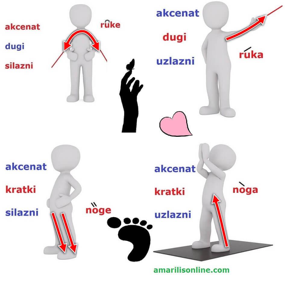 akcenat akcent srpski
